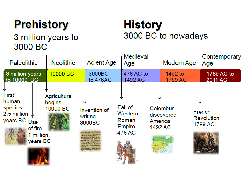 how to create a historical timeline